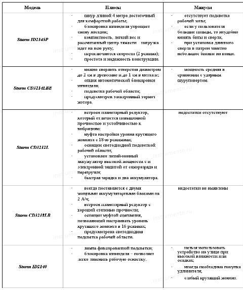 Таблица плюсов и минусов