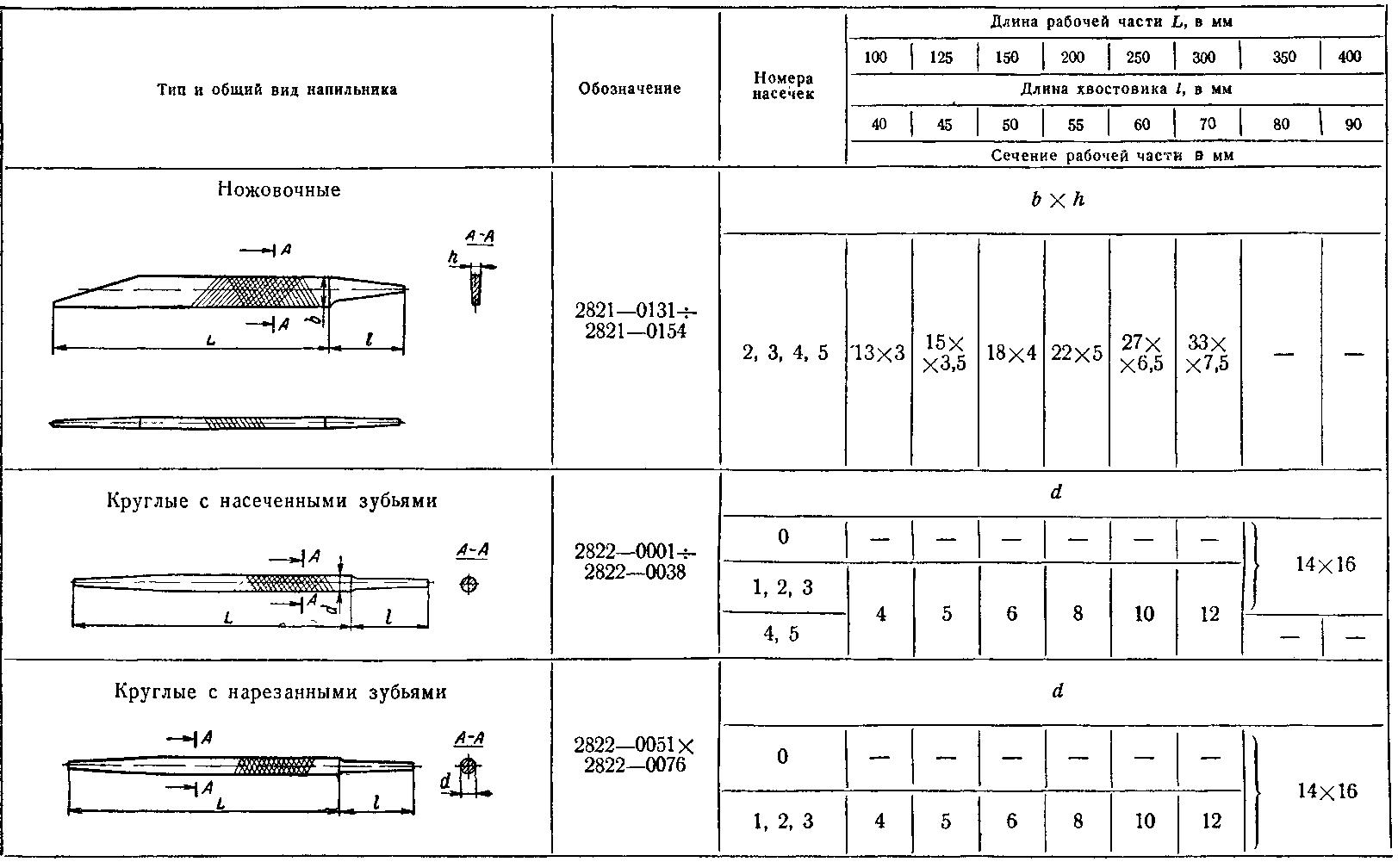 Типы напильников (таблица)