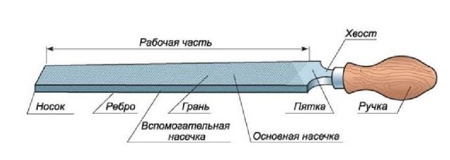 Конструкция напильника