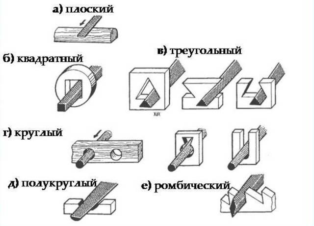 Виды напильников по форме