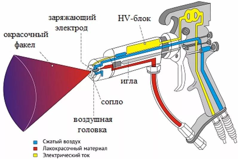 Схема пневмоэлектрической модели
