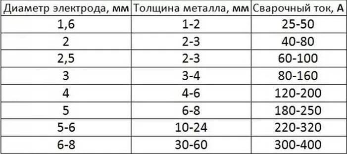 Таблица диаметра электродов