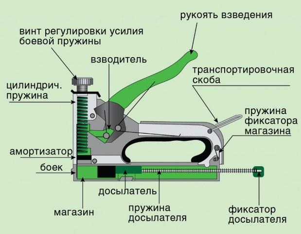 Устройство ручного строительного степлера